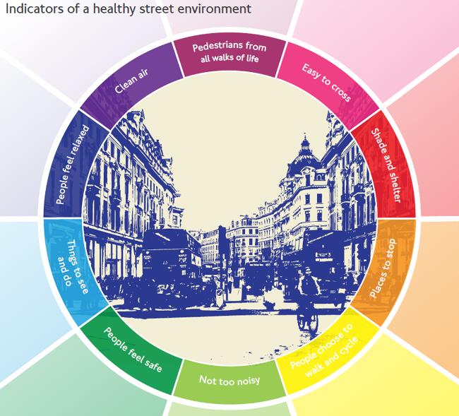 tfl-healthy-streets