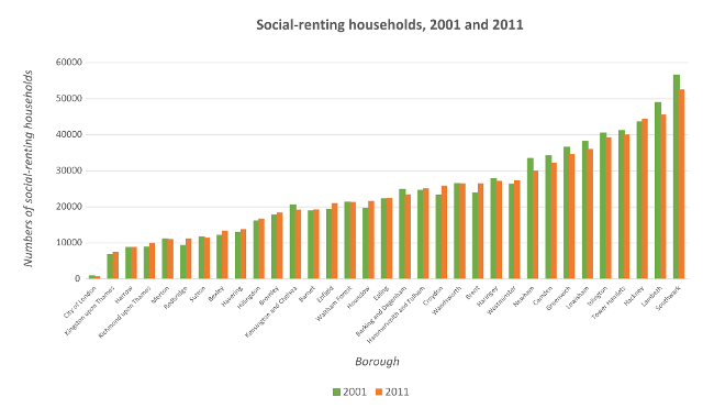 Figure 3: Change in numbers of social-renting households, 2001 to 2011