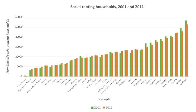 Figure 4: Change in numbers of social-renting households, 2001–2011