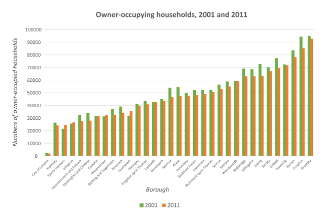 Figure 4: Change in numbers of owner-occupying households, 2001 to 2011