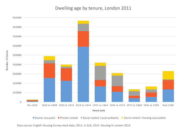Fig 2a London housing stock by age band and tenure