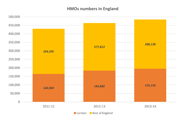 Figure 2d: Numbers of HMOs in London and England