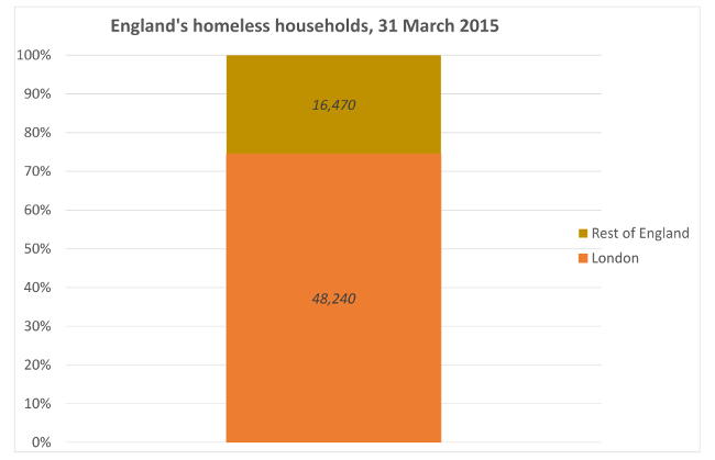 Figure2b: England's homeless holds, 31 March 2015