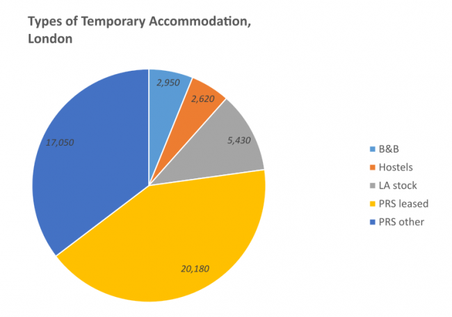 Temporary accommodation used in London on 31 March 2015