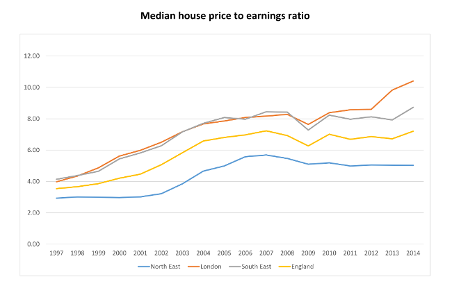 Figure 3a – Median house price to earnings ratio 1998-2014
