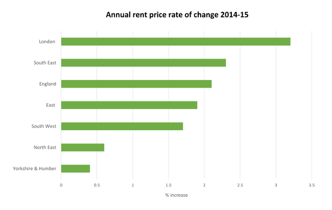 Figure 3b – Annual rent price rate of change 2014-15