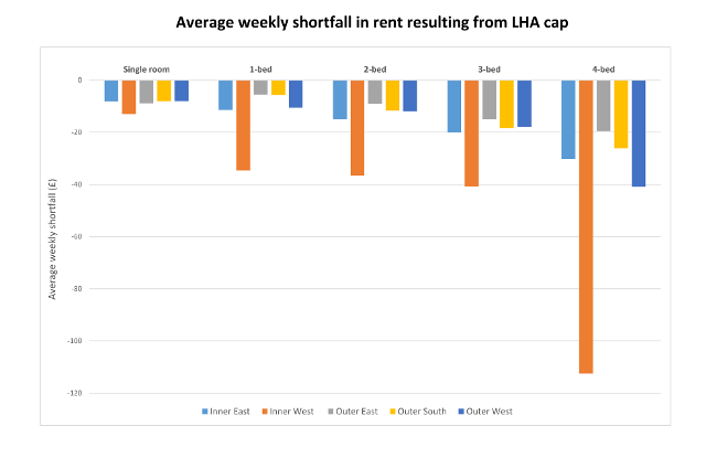 Figure 3c – Predicted average weekly shortfall in rent resulting from changes to LHA