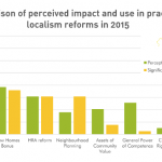 Localism in London – Policy update