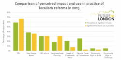 Impact of localism reforms graph