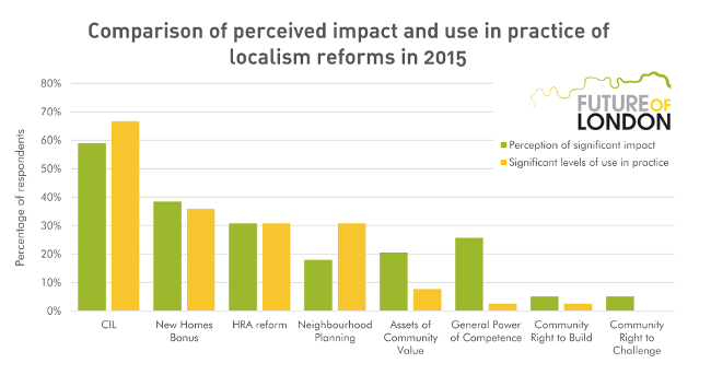 Comparison of perceived impact and use in practice of localism reforms in 2015