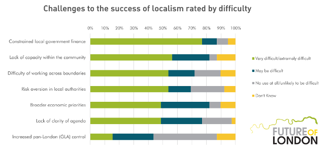 Challenges to the success of localism