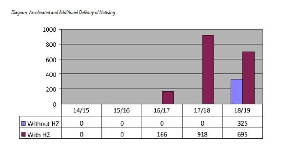 Heart of Harrow Housing Zone: Acceleration effect
