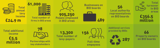 London's business improvement disticts infographic