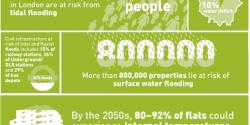 climate risks london stats
