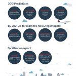 Spotlight: Crossrail impact tops predictions; more to come