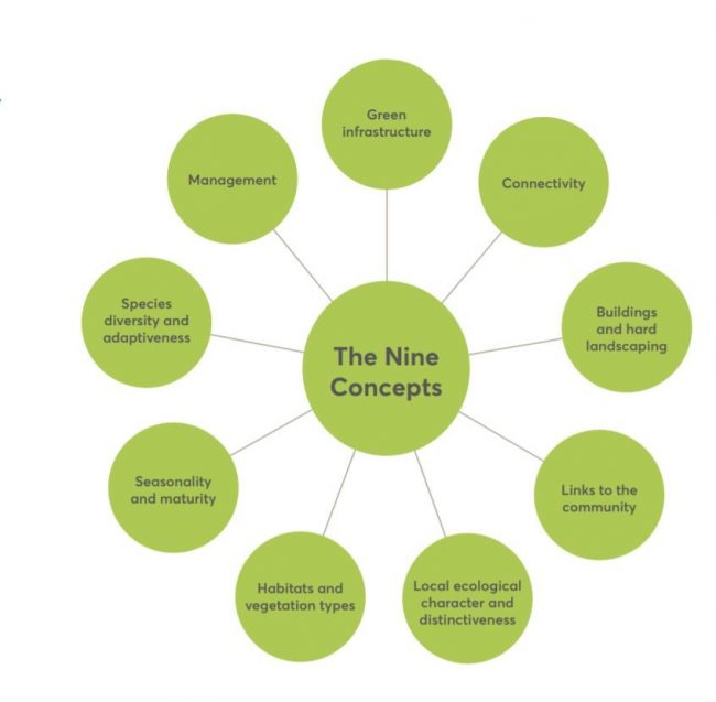Berkeley Group's nine concepts model