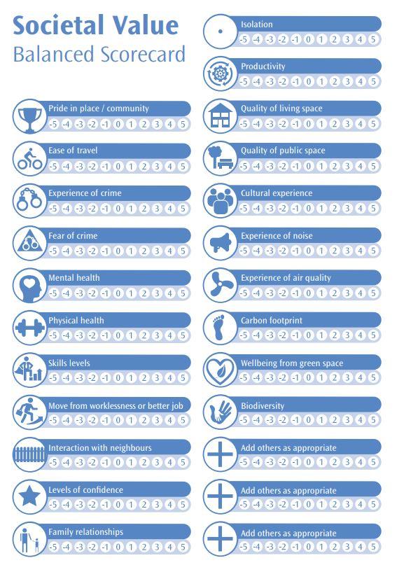 societal value scorecard