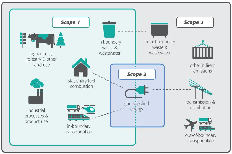 Carbon inventory diagram