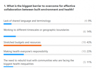 Tackling the health crisis together poll results