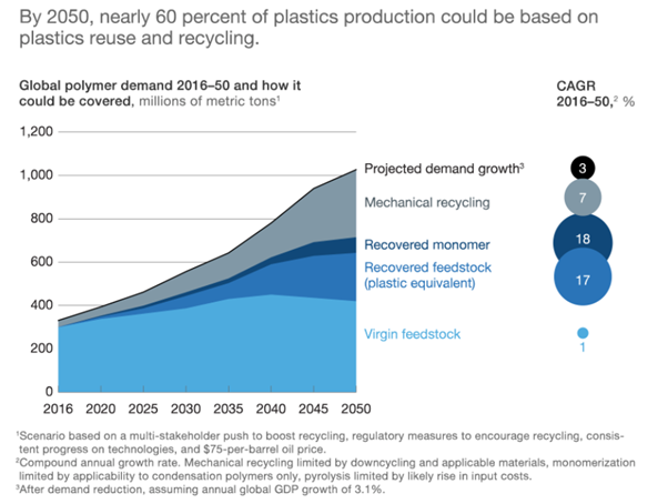 Graph showing global polymer demand 2016-50 and how it could be covered