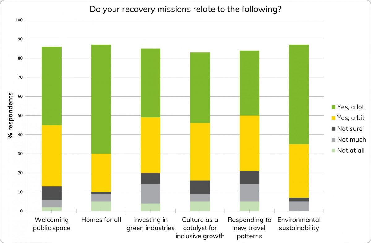 Graph indicating recovery missions