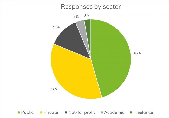 Pie chart of survey responses by sector